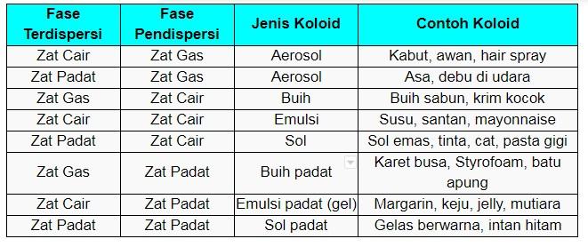 Tabel Jenis Jenis Koloid