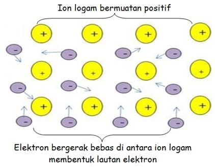 Lautan Elektron