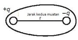 Struktur Ikatan Kovalen Polar