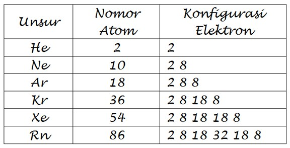 Tabel Konfigurasi Atom Gas Mulia