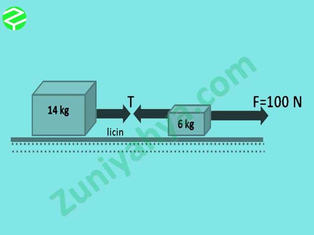Contoh Soal Hukum Newton 2