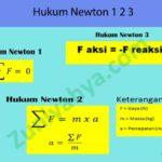 Hukum Newton 1 2 3