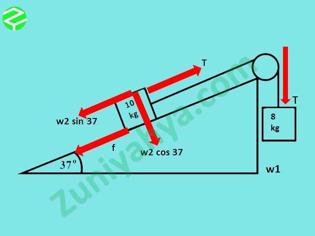 Kesimpulan Jawaban Soal Hukum Newton 3