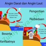 Angin Darat dan Angin Laut