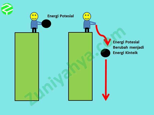 Energi Potensial - Energi Kinetik